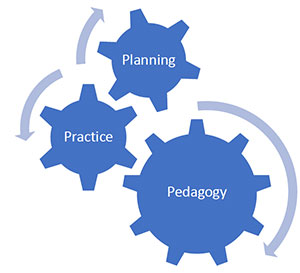 MAV Education Consultants: Planning, Practice, Pedagogy