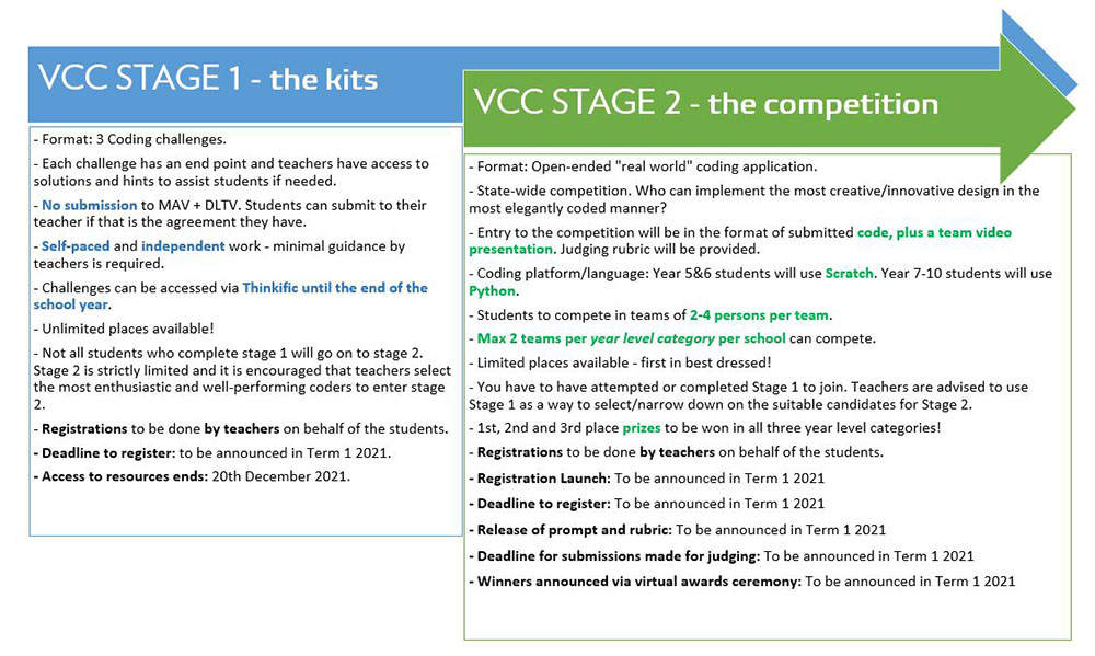 Stage 1 and Stage 2 explained