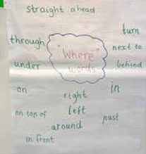 What the Ladybird Heard: Students then had a chance to draw their own map of the farm. They then used our 018where words019  to tell the teacher something about the position of one of the items on their farm, and the teacher scribed this sentence on their work.