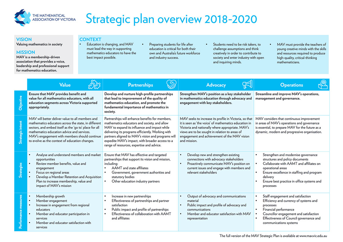 Strategic plan overview of the Mathematical Association of Victoria